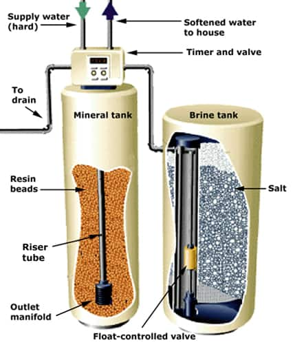 Choosing The Best Water Softener Biotech
